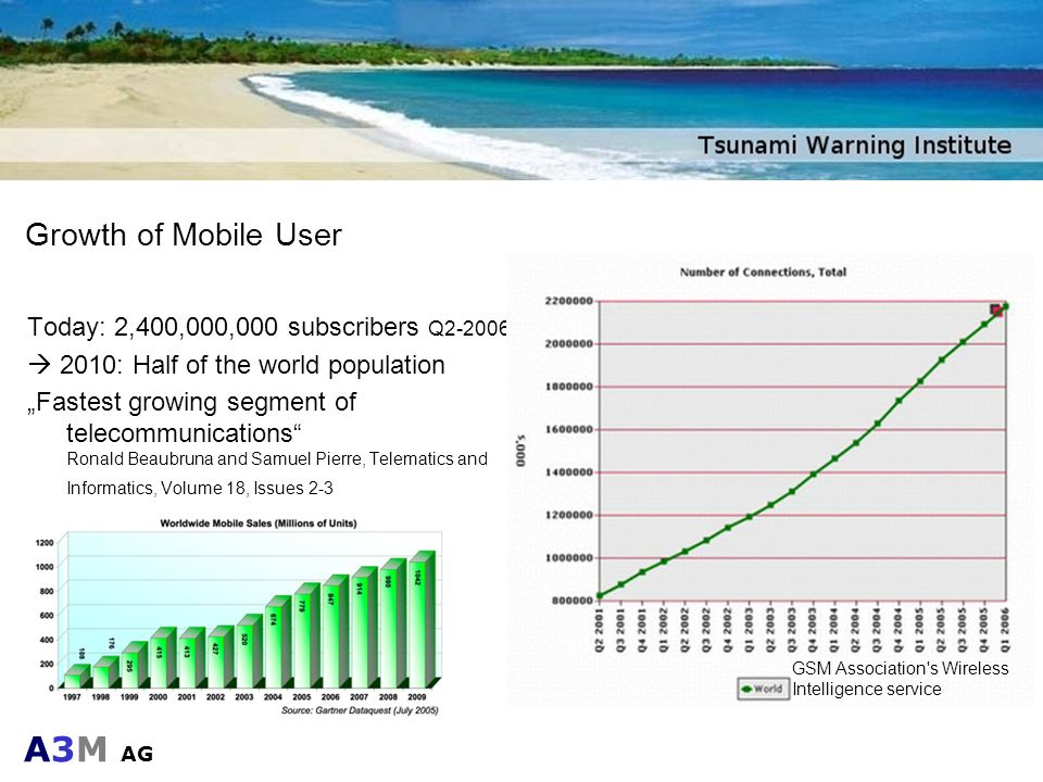 Growth of Mobile User Today: 2,400,000,000 subscribers Q2-2006