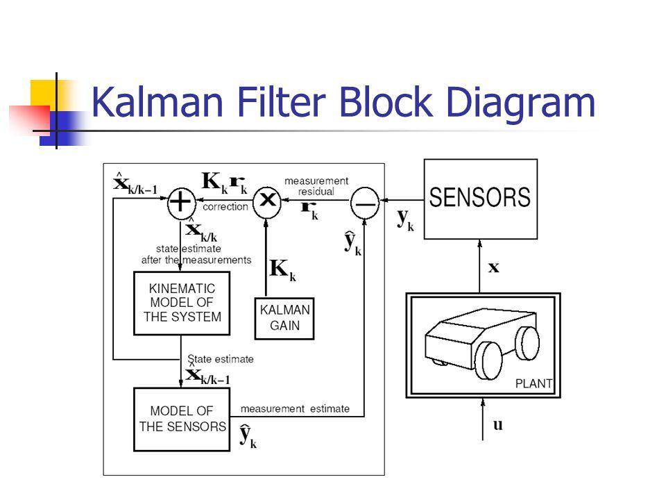 25 kalman filter block diagram