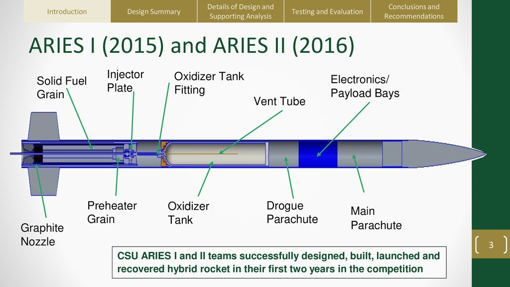 DESIGN OF THE ARIES IV TRIBRID LIQUID PROPELLANT ROCKET