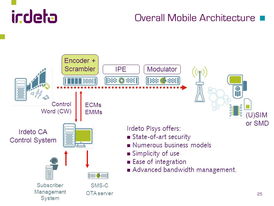 Protecting Content for MobileTV - ppt download