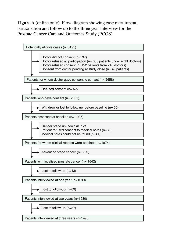 Figure A (online only) Flow diagram showing case recruitment