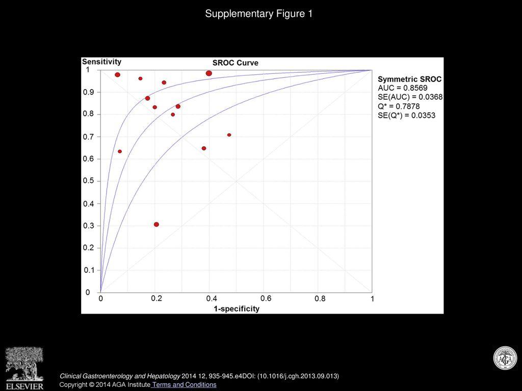 Accuracy of Spleen Stiffness Measurement in Detection of
