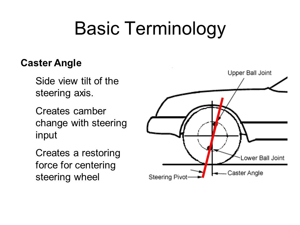 Basic Terminology Caster Angle Side view tilt of the steering axis.