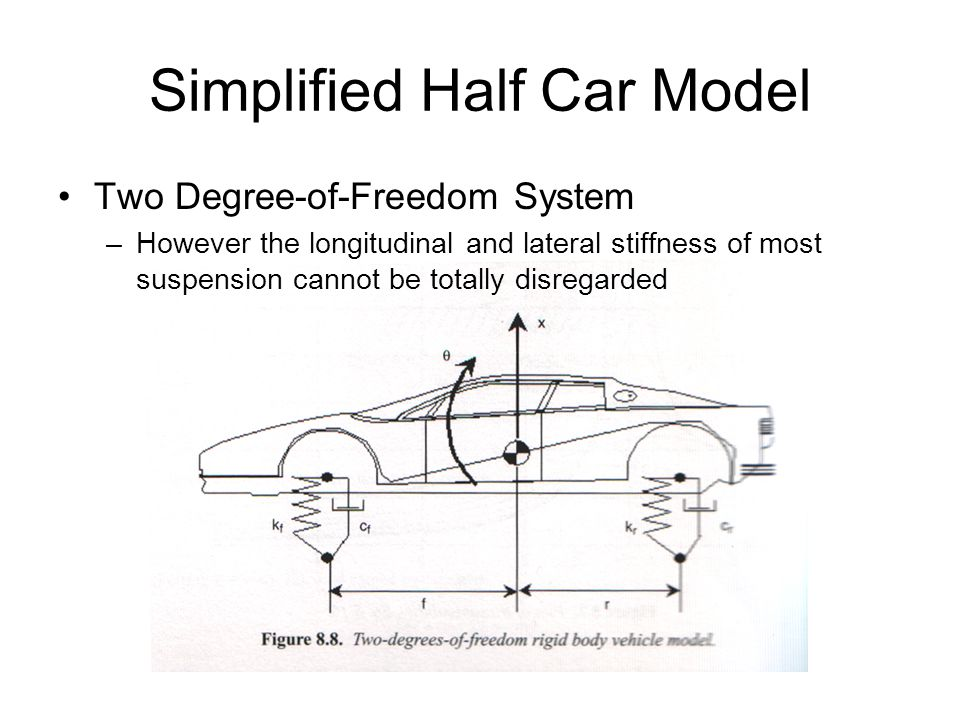 Simplified Half Car Model