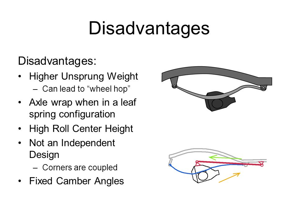 Disadvantages Disadvantages: Higher Unsprung Weight
