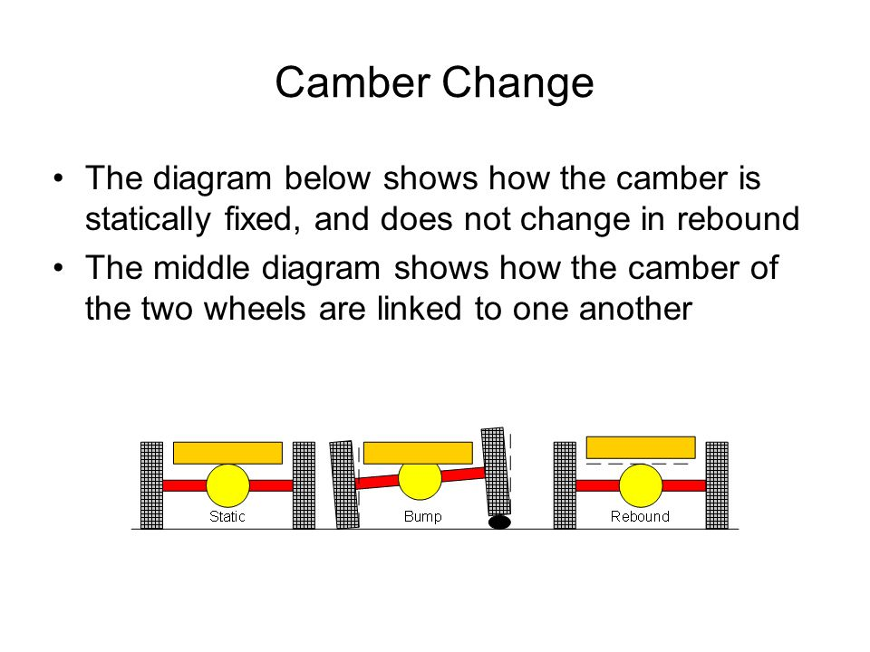 Camber Change The diagram below shows how the camber is statically fixed, and does not change in rebound.