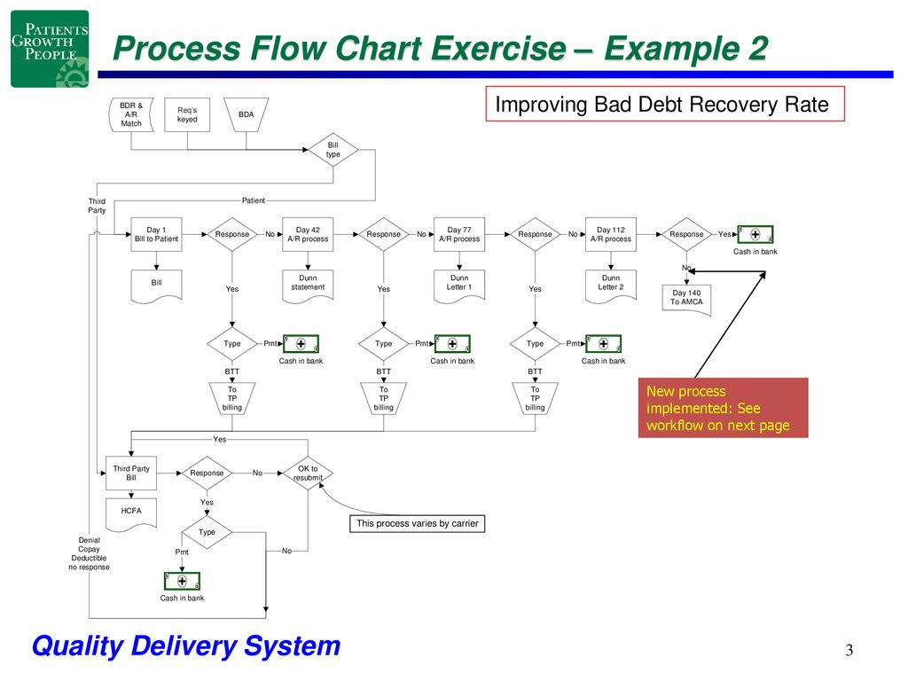 [FPER_4992]  Process Flow Chart Exercise - ppt download | Process Flow Diagram Exercise |  | SlidePlayer