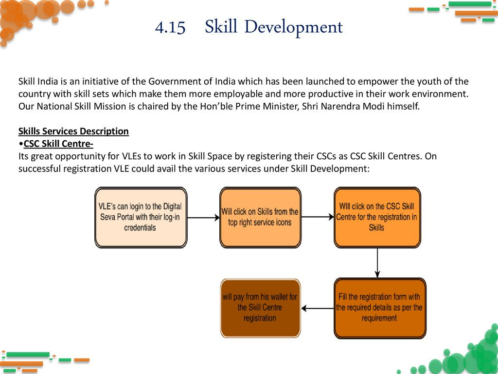 INDEX 1 CSC Introduction 4 9 LED MMU 1 1 Vision & Mission of CSC SPV