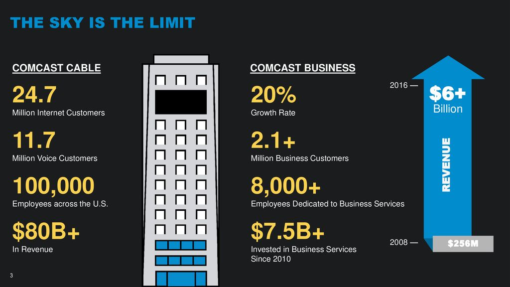 Comcast business Activecore/SD-WAN - ppt download