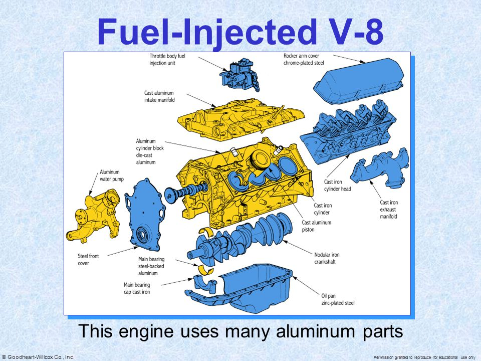 This engine uses many aluminum parts