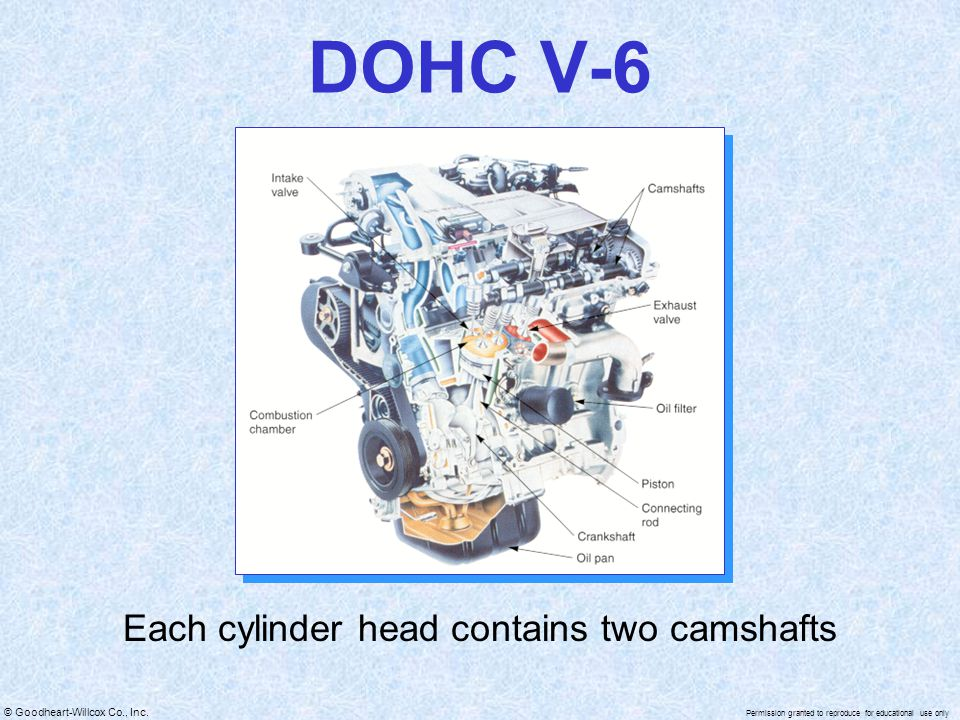 Each cylinder head contains two camshafts