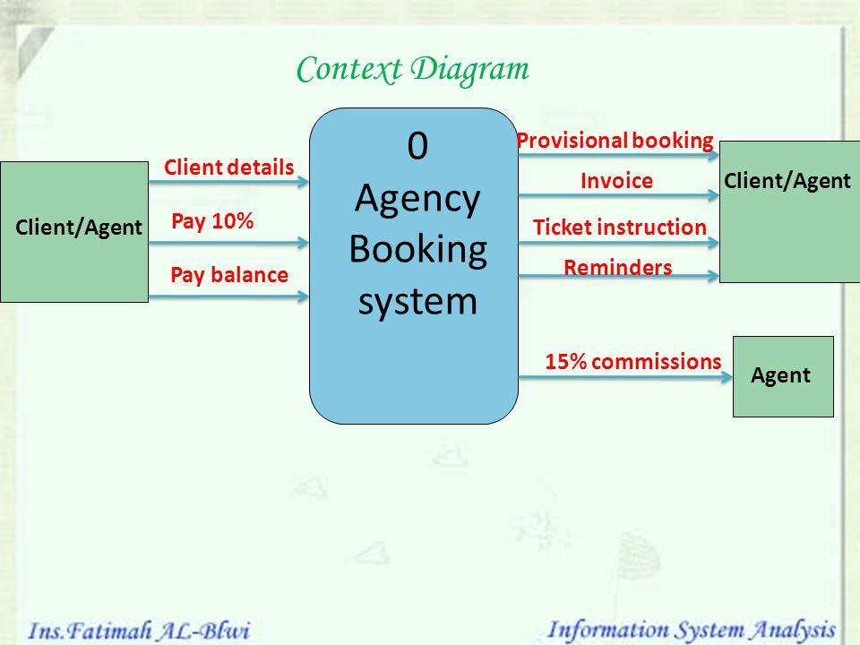 Information system analysis ppt video online download agency booking system context diagram provisional booking ccuart Choice Image