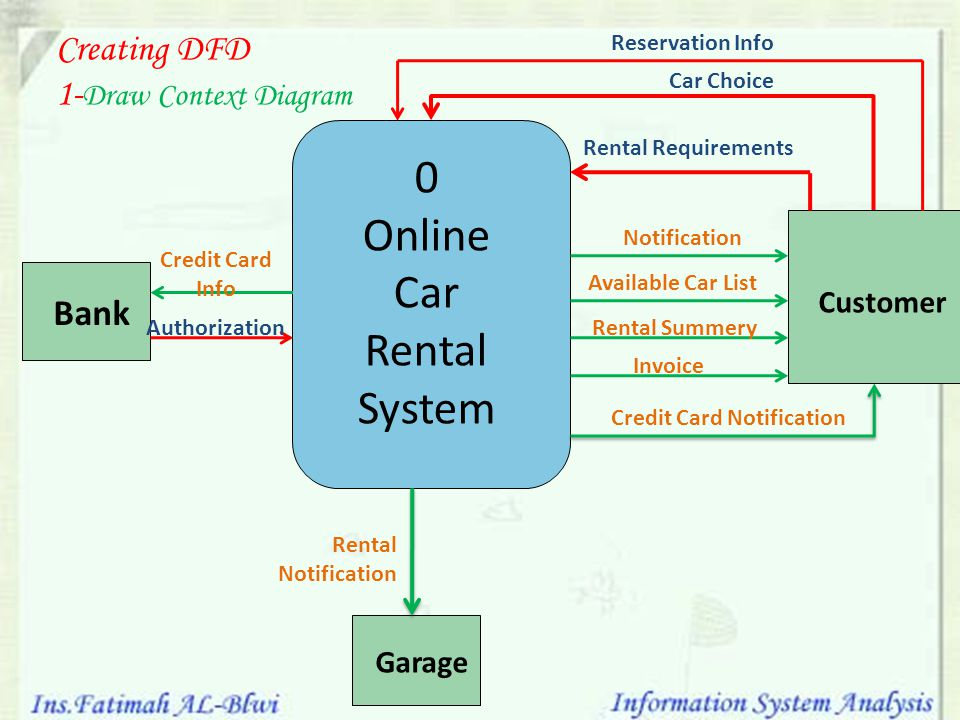 car rental system essay Myrent software helps in networking by its features which supports multi locations, multi users & multi-language, multi-currency & documentation management.