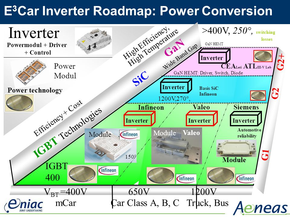 Power Inverter For Truck >> E3Car - Energy Efficient Electrical Car - ppt video online download