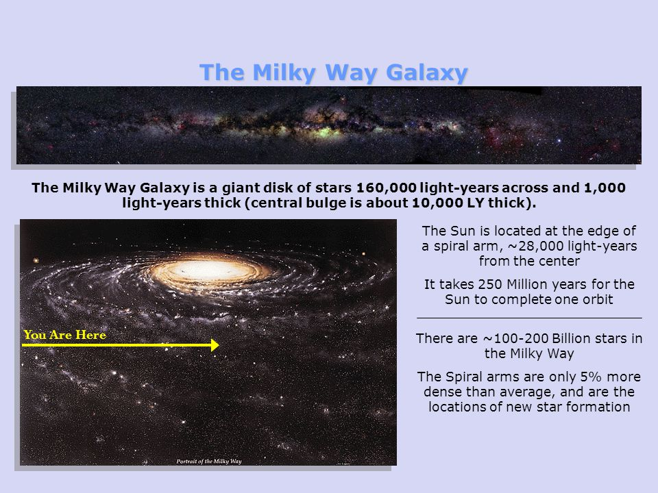 The Milky Way Galaxy You Are Here