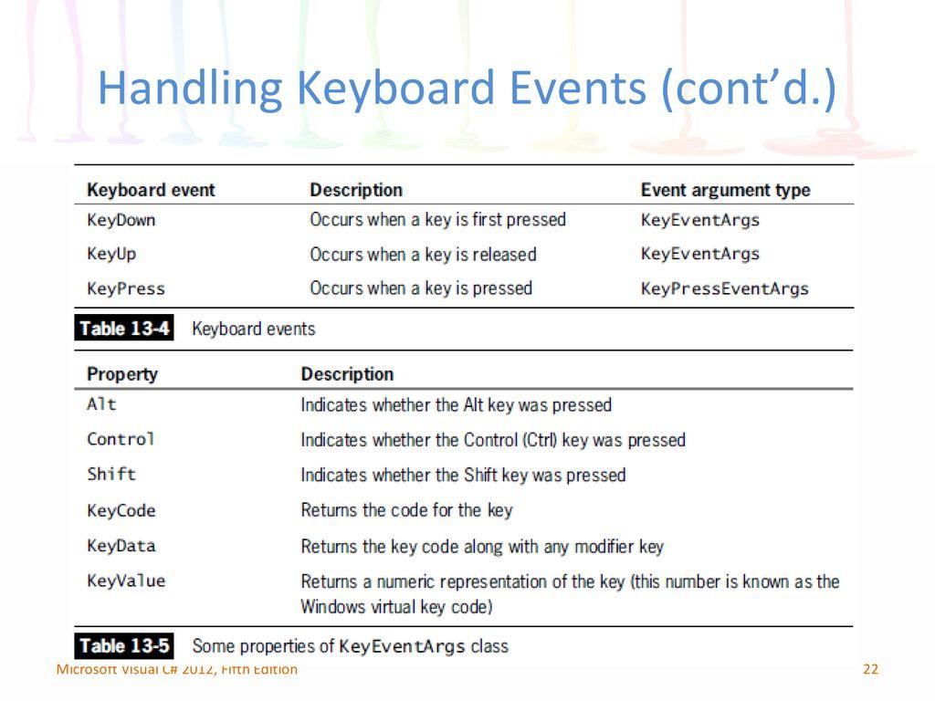 Chapter 13: Handling Events - ppt download