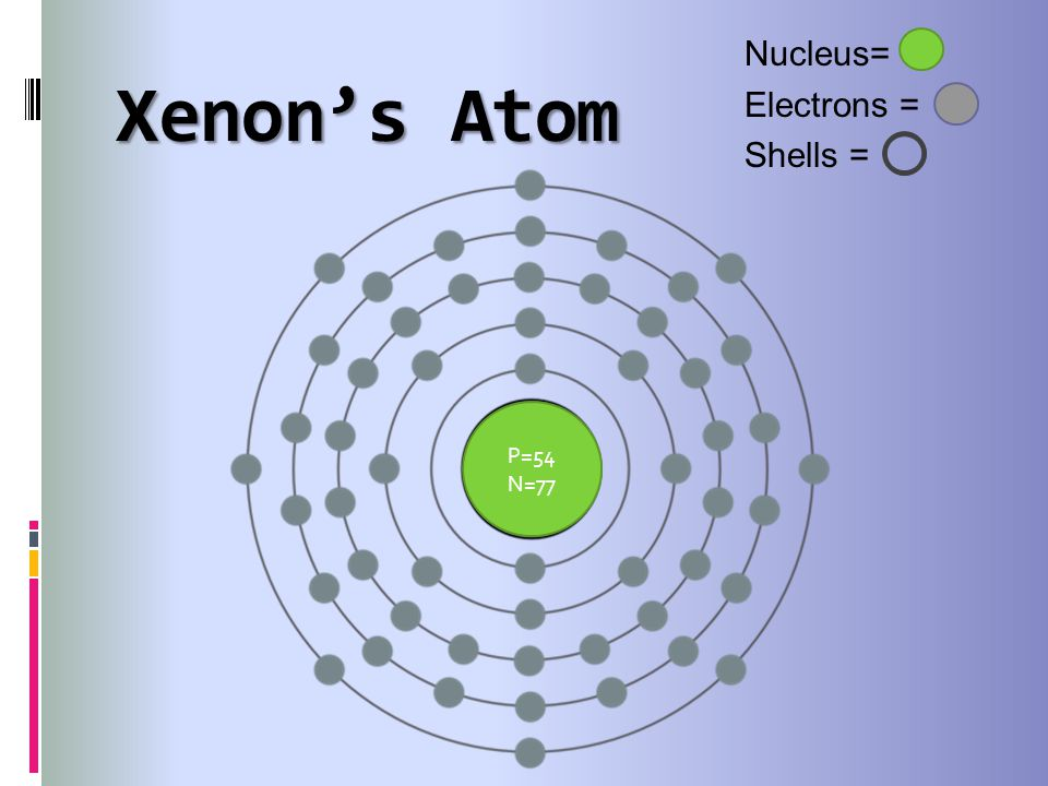 Bohr diagram for xenon bohr s model of xenon wiring diagram database what is xenon by john cohee ppt video online download xenon bohr model 3 nucleus ccuart Image collections