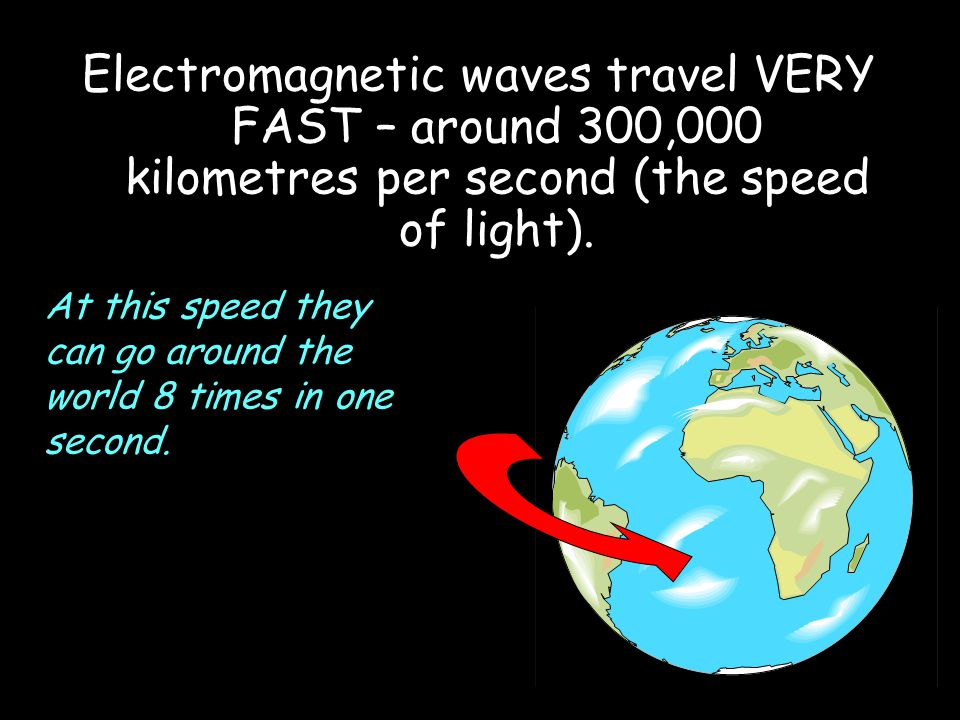 Electromagnetic waves travel VERY FAST – around 300,000 kilometres per second (the speed of light).