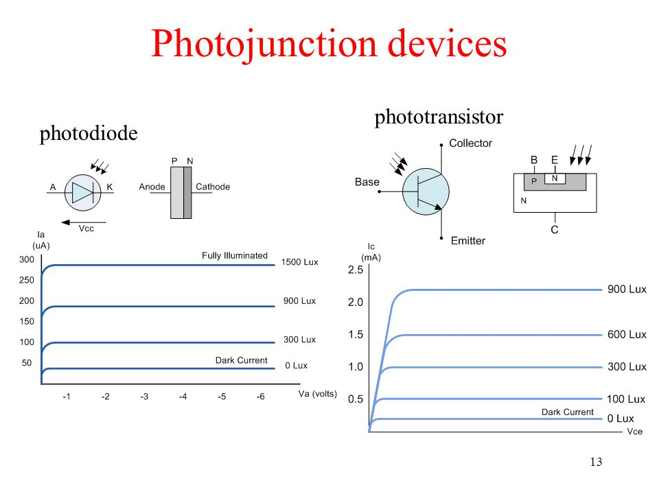 Photojunction devices