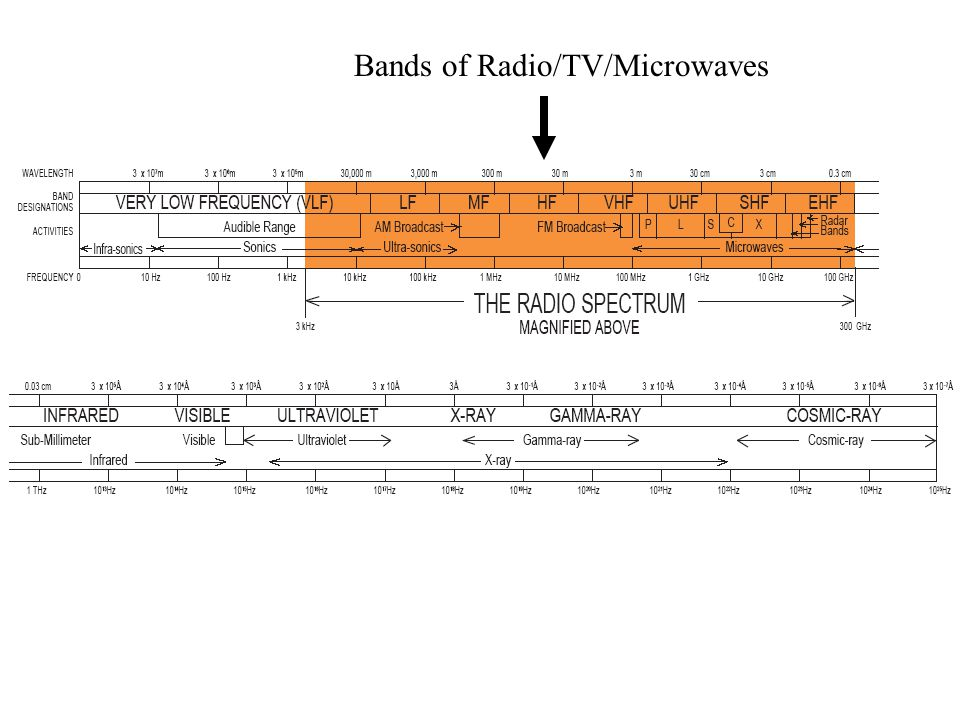 Bands of Radio/TV/Microwaves