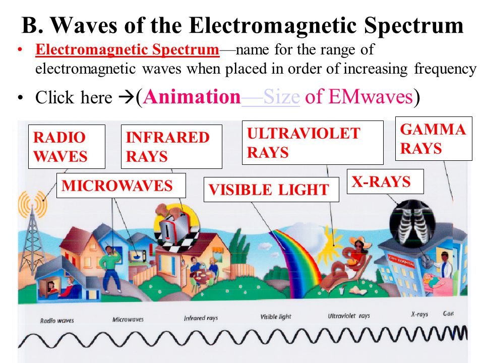 B. Waves of the Electromagnetic Spectrum
