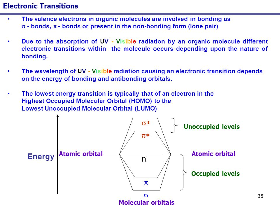 Image Result For Which Electronic Transition Is The Lowest Energy