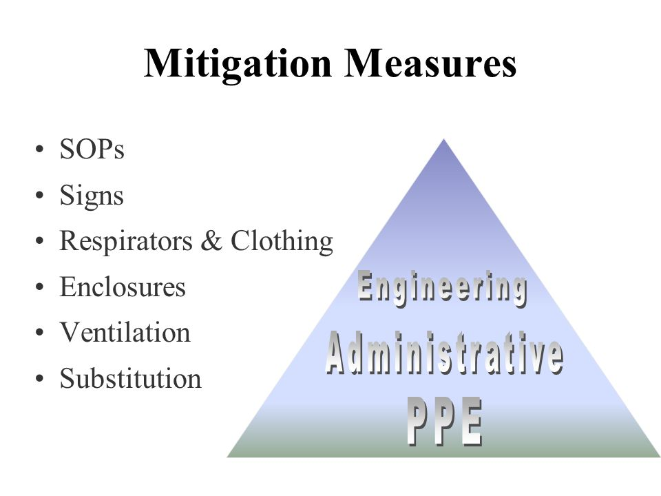 Mitigation Measures PPE SOPs Signs Respirators & Clothing Enclosures