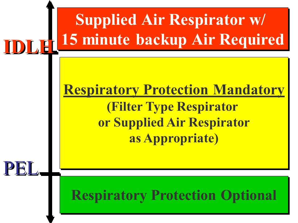 IDLH PEL Supplied Air Respirator w/ 15 minute backup Air Required