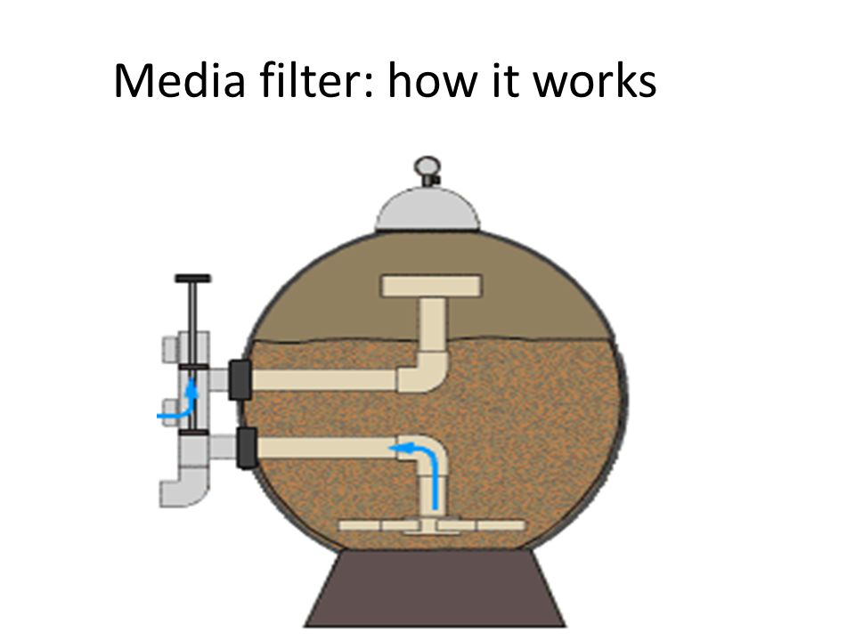 Media filter: how it works