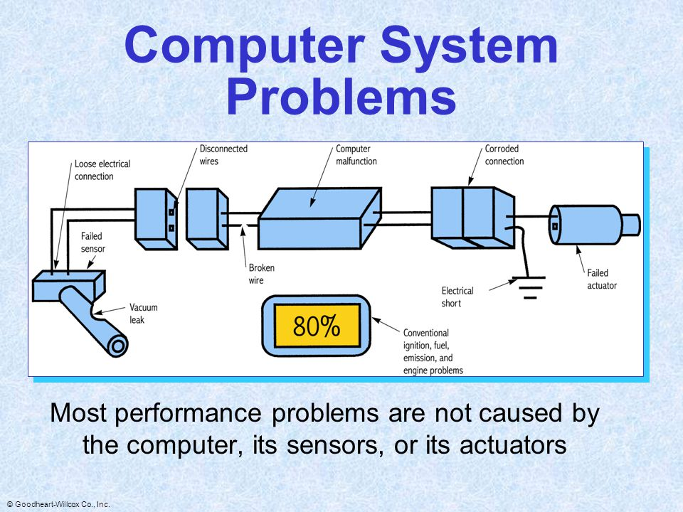 Computer System Problems