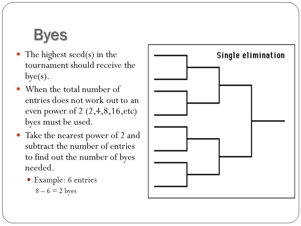 single elimination tournament formula
