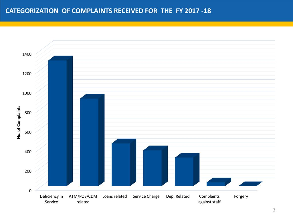 COMPLAINT ANALYSIS FOR THE FY - ppt download