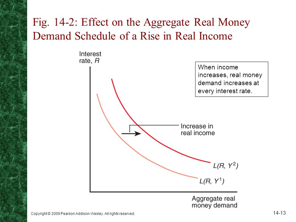 Fig. 14-2: Effect on the Aggregate Real Money Demand Schedule of a Rise in Real Income