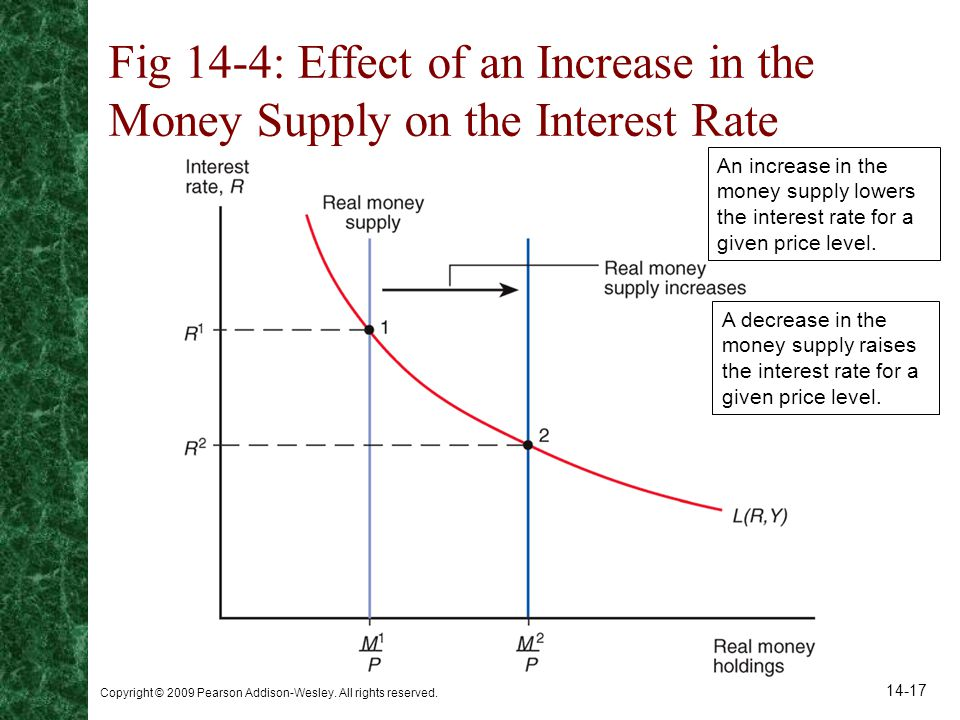 Fig 14-4: Effect of an Increase in the Money Supply on the Interest Rate