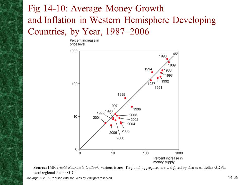 Fig 14-10: Average Money Growth and Inflation in Western Hemisphere Developing Countries, by Year, 1987–2006