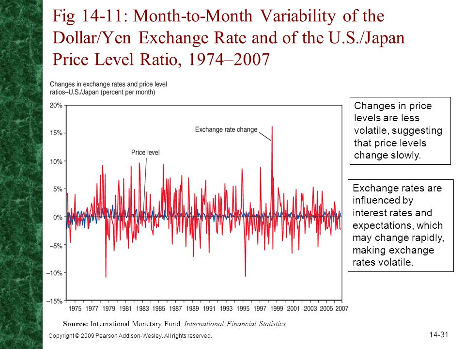 Fig 14-11: Month-to-Month Variability of the Dollar/Yen Exchange Rate and of the U.S./Japan Price Level Ratio, 1974–2007