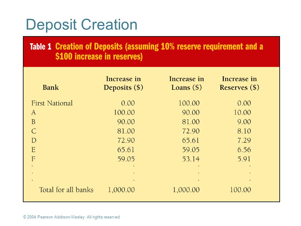 Deposit Creation © 2004 Pearson Addison-Wesley. All rights reserved