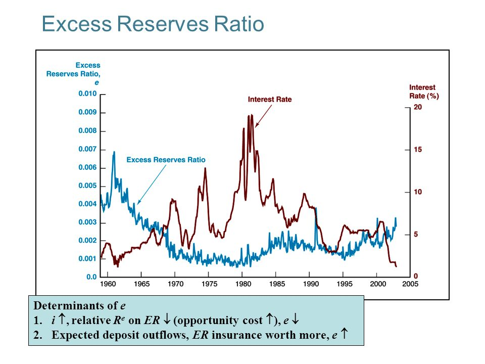 Excess Reserves Ratio Determinants of e