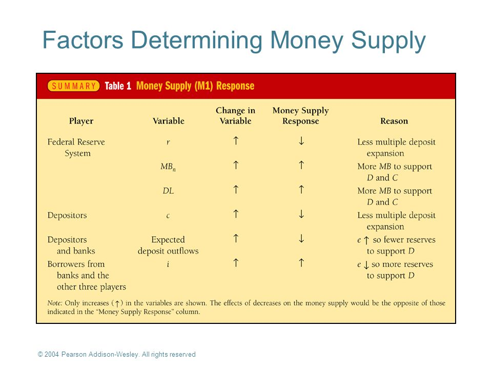 Factors Determining Money Supply