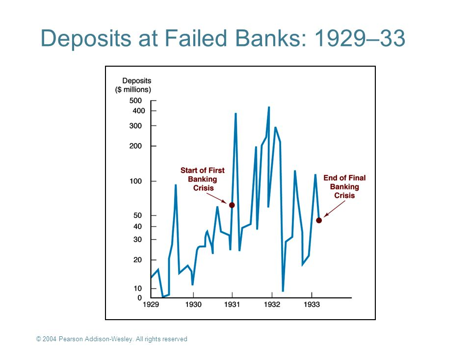 Deposits at Failed Banks: 1929–33