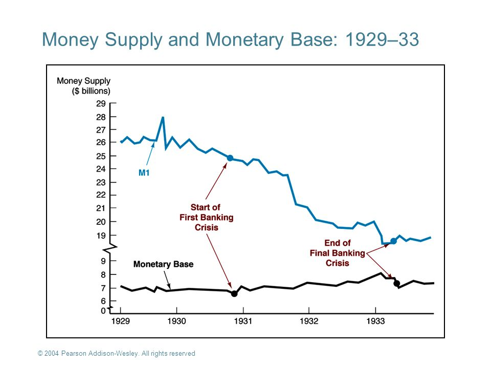 Money Supply and Monetary Base: 1929–33