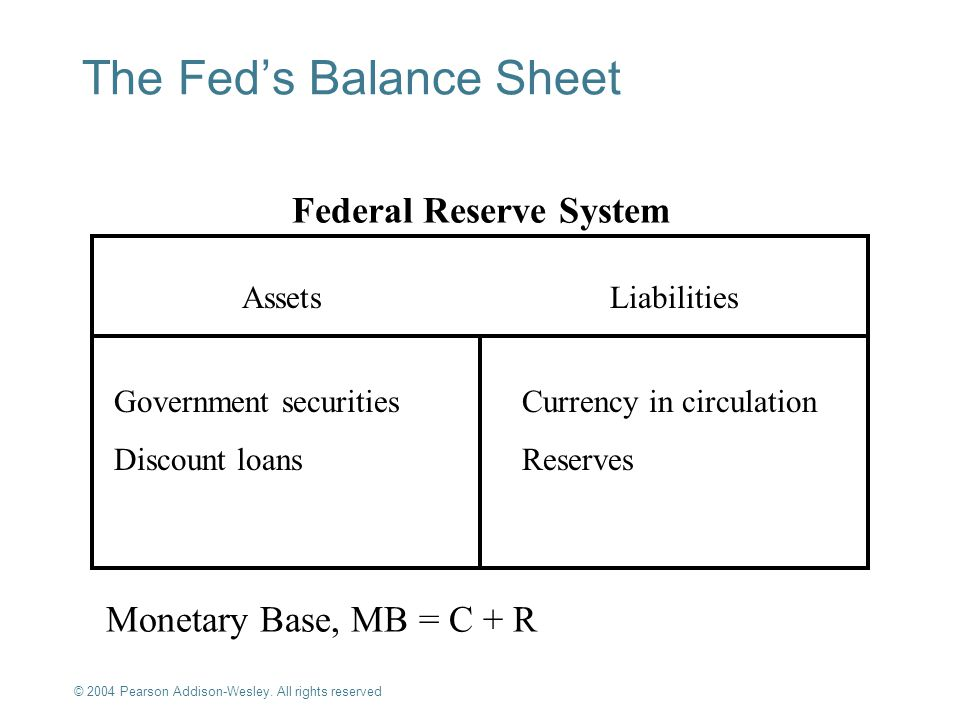 The Fed's Balance Sheet