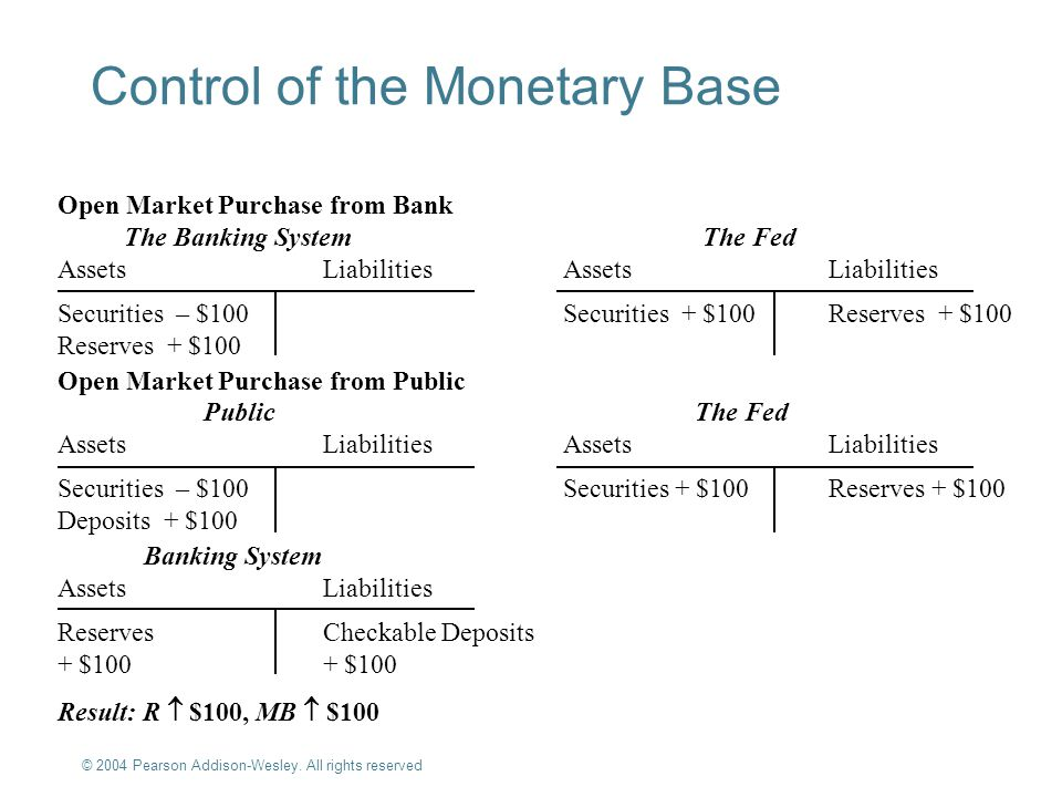 Control of the Monetary Base