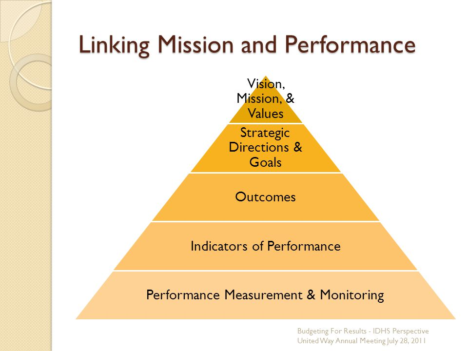 Linking Mission and Performance