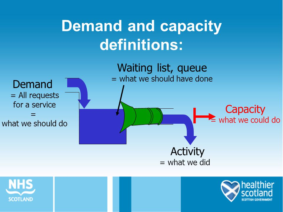 Demand and capacity definitions: