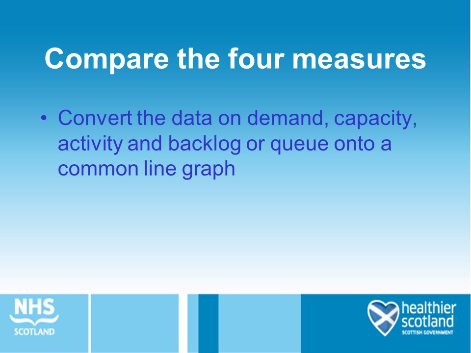 Compare the four measures