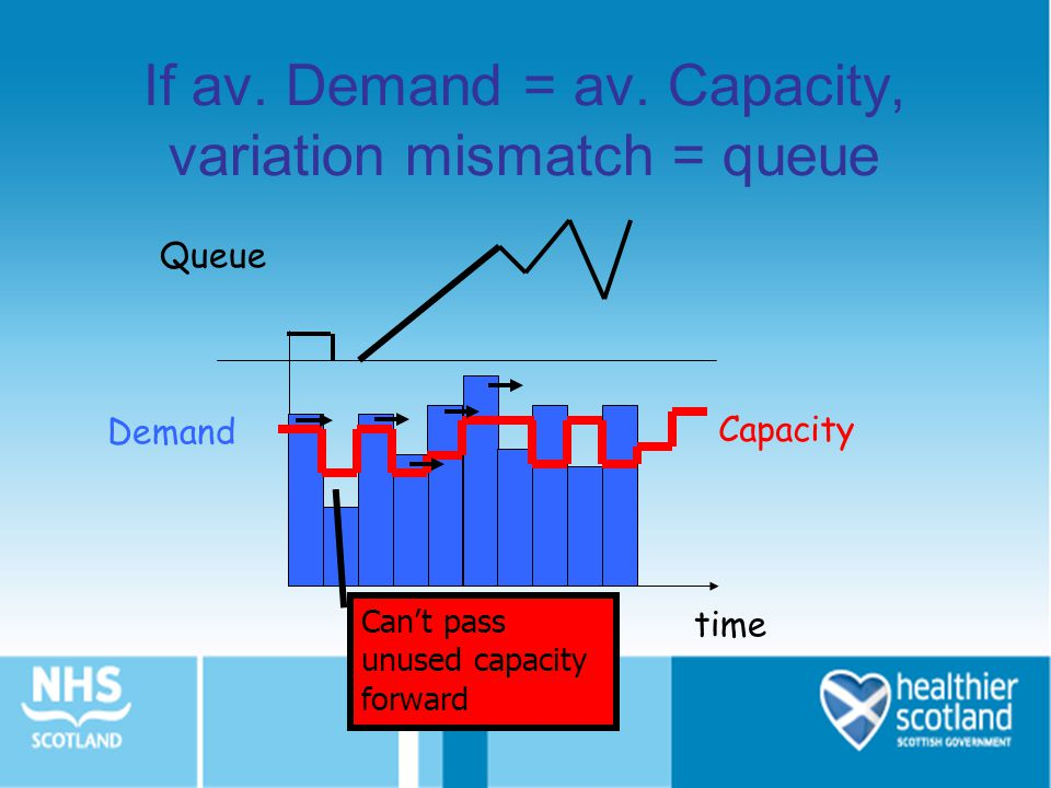 If av. Demand = av. Capacity, variation mismatch = queue