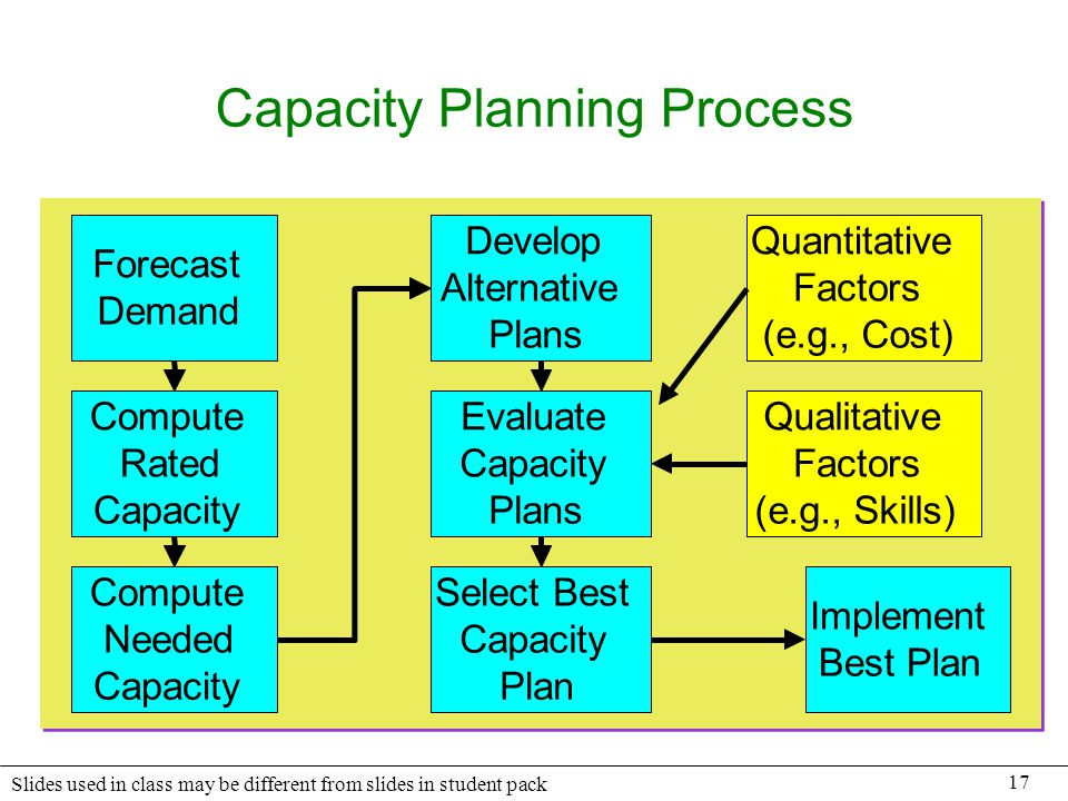 Chapter 11 Strategic Capacity Management - ppt download