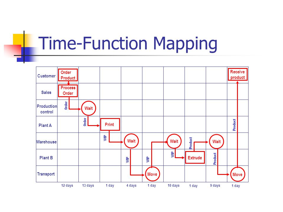 Time-Function Mapping