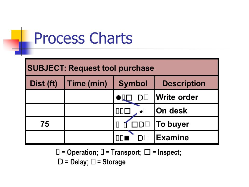 Process Charts SUBJECT: Request tool purchase Dist (ft) Time (min)